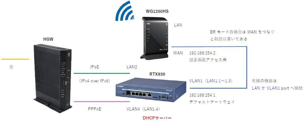 PPPoEとIPoEの併用(ルーター1台)